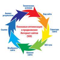 Поисковая оптимизация и продвижение Интернет-сайтов (SEO)